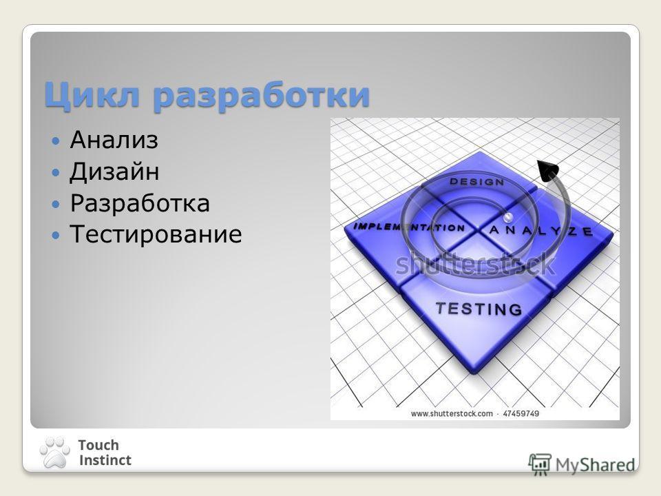 Цикл разработки Анализ Дизайн Разработка Тестирование