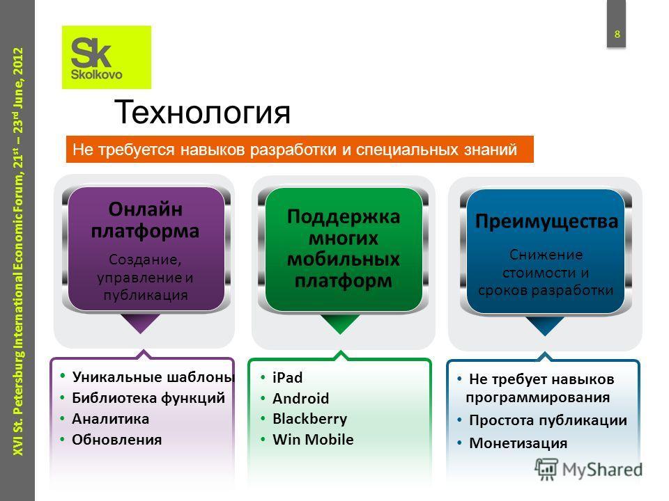 7 XVI St. Petersburg International Economic Forum, 21 st – 23 rd June, 2012 Магазин шаблонов и модулей