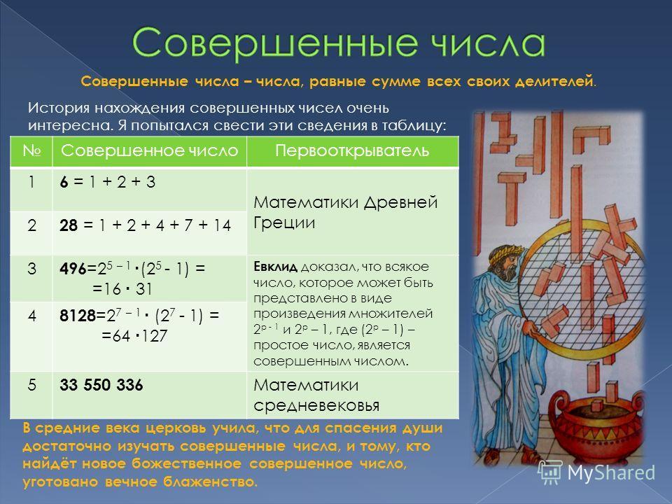Совершенные числа – числа, равные сумме всех своих делителей. История нахождения совершенных чисел очень интересна. Я попытался свести эти сведения в таблицу: Совершенное числоПервооткрыватель 1 6 = 1 + 2 + 3 Математики Древней Греции 2 28 = 1 + 2 +