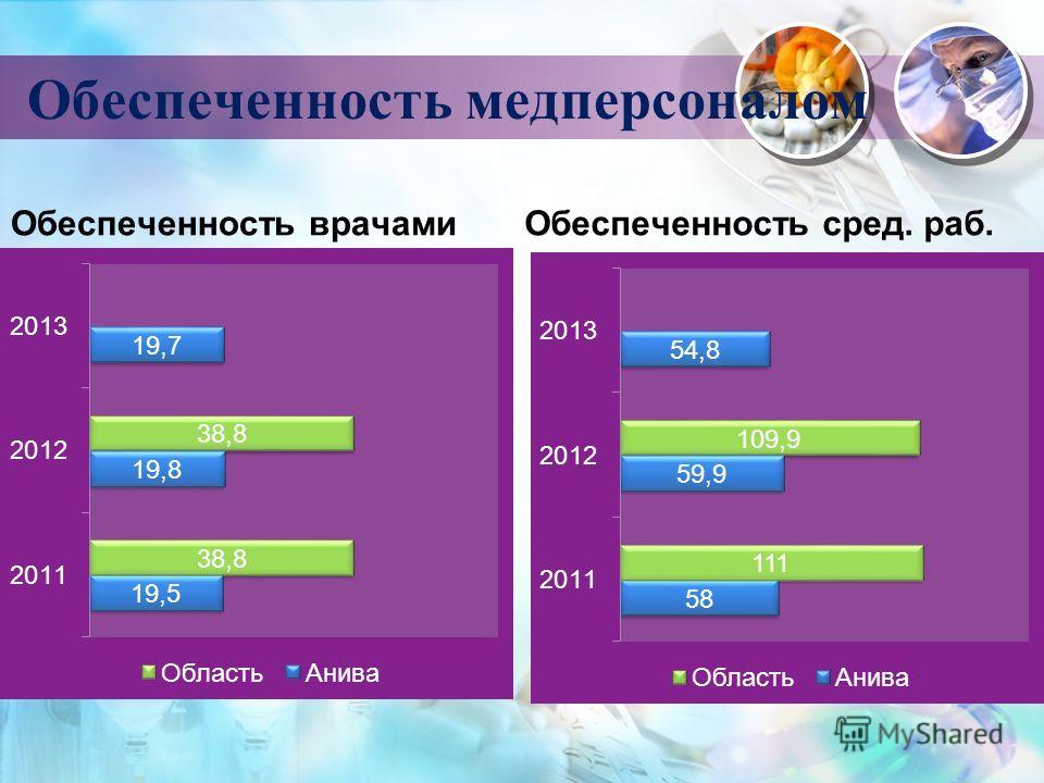 Обеспеченность медперсоналом Обеспеченность врачамиОбеспеченность сред. раб.