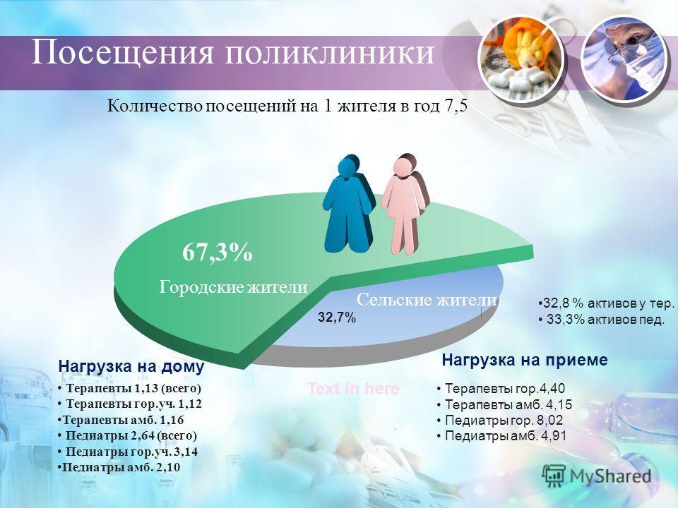 Посещения поликлиники 67,3% 32,7% Терапевты гор.4,40 Терапевты амб. 4,15 Педиатры гор. 8,02 Педиатры амб. 4,91 Text in here 32,8 % активов у тер. 33,3% активов пед. Сельские жители Терапевты 1,13 (всего) Терапевты гор.уч. 1,12 Терапевты амб. 1,16 Пед