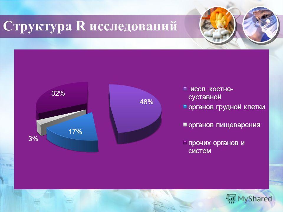 Структура R исследований