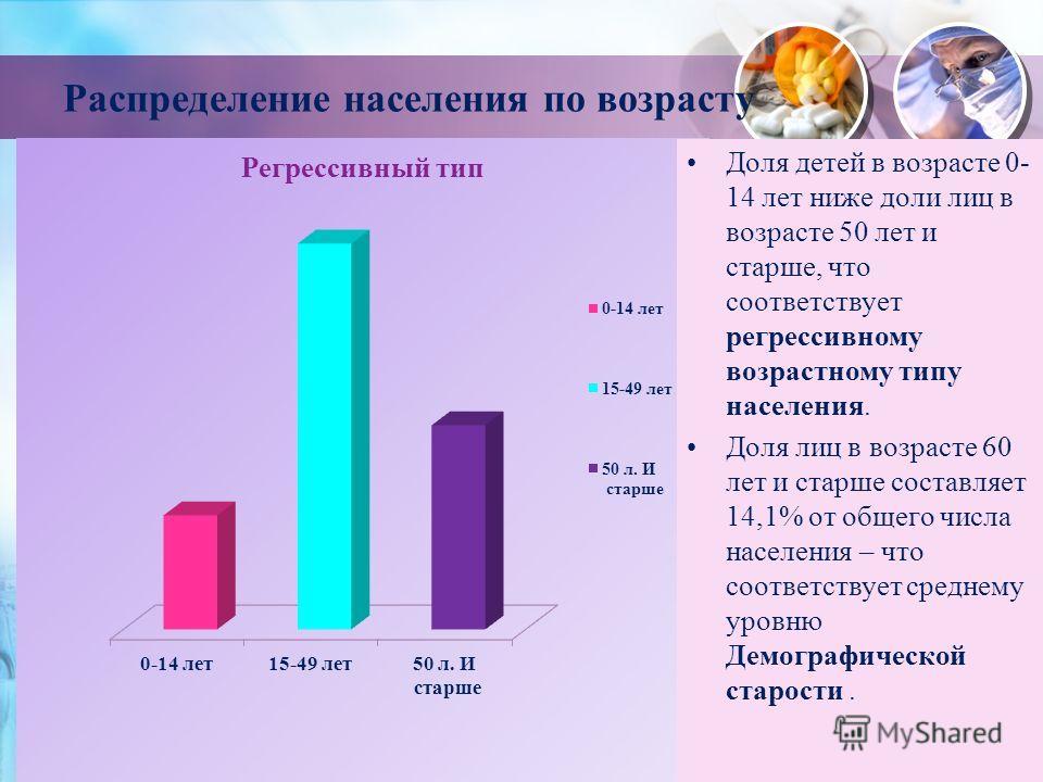 Распределение населения по возрасту Доля детей в возрасте 0- 14 лет ниже доли лиц в возрасте 50 лет и старше, что соответствует регрессивному возрастному типу населения. Доля лиц в возрасте 60 лет и старше составляет 14,1% от общего числа населения –