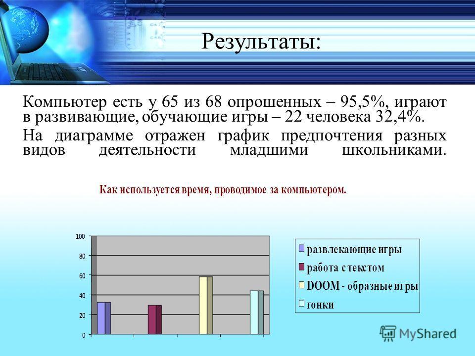 Результаты: Компьютер есть у 65 из 68 опрошенных – 95,5%, играют в развивающие, обучающие игры – 22 человека 32,4%. На диаграмме отражен график предпочтения разных видов деятельности младшими школьниками.