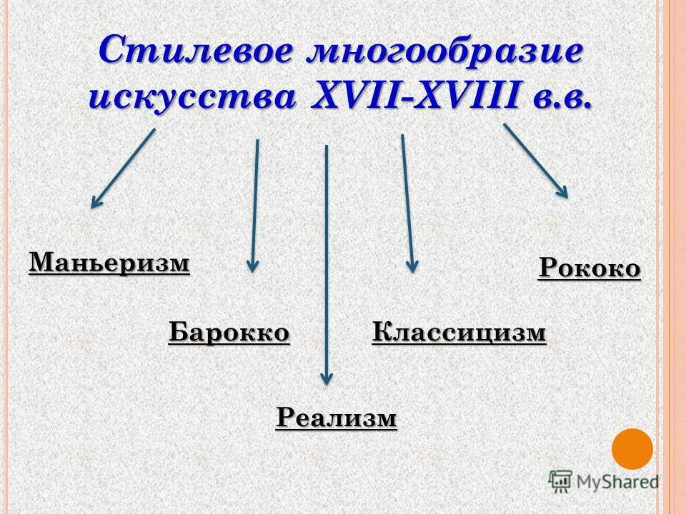 Стилевое многообразие искусства XVII-XVIII в.в. Маньеризм БароккоКлассицизм Рококо Реализм