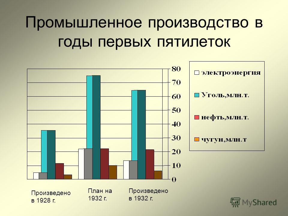 Промышленное производство в годы первых пятилеток Произведено в 1928 г. План на 1932 г. Произведено в 1932 г.