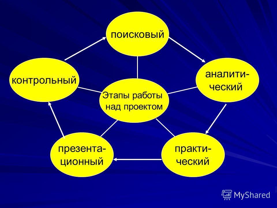 контрольный презента- ционный практи- ческий аналити- ческий поисковый Этапы работы над проектом