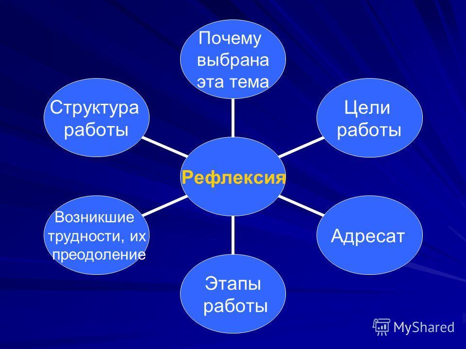 Рефлексия Почему выбрана эта тема Цели работы Адресат Этапы работы Возникшие трудности, их преодоление Структура работы