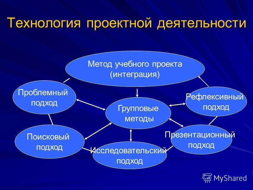 Технология проектной деятельности Метод учебного проекта (интеграция) Проблемный подход Поисковый подход Исследовательский подход Групповые методы Презентационный подход Рефлексивный подход