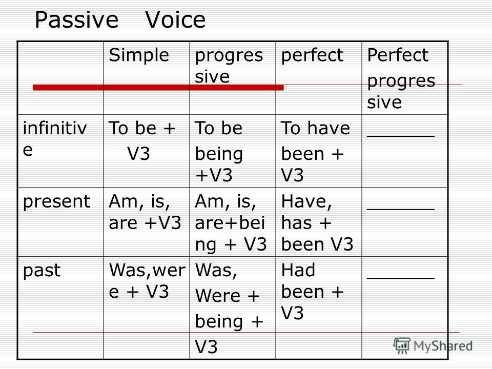 Passive Voice Simpleprogres sive perfectPerfect progres sive infinitiv e To be + V3 To be being +V3 To have been + V3 ______ presentAm, is, are +V3 Am, is, are+bei ng + V3 Have, has + been V3 ______ pastWas,wer e + V3 Was, Were + being + V3 Had been