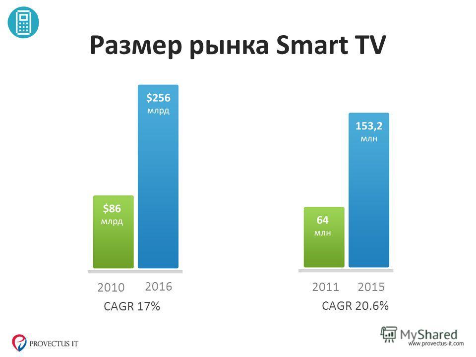 Размер рынка Smart TV 2016 2010 CAGR 17% 2015 2011 CAGR 20.6%
