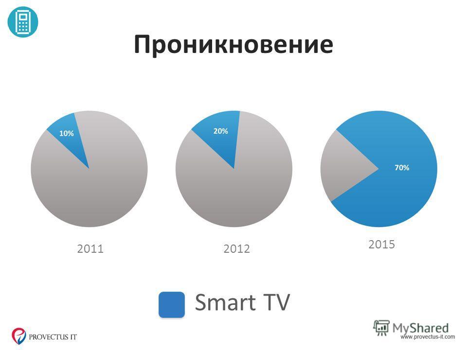 Проникновение 20112012 2015 Smart TV