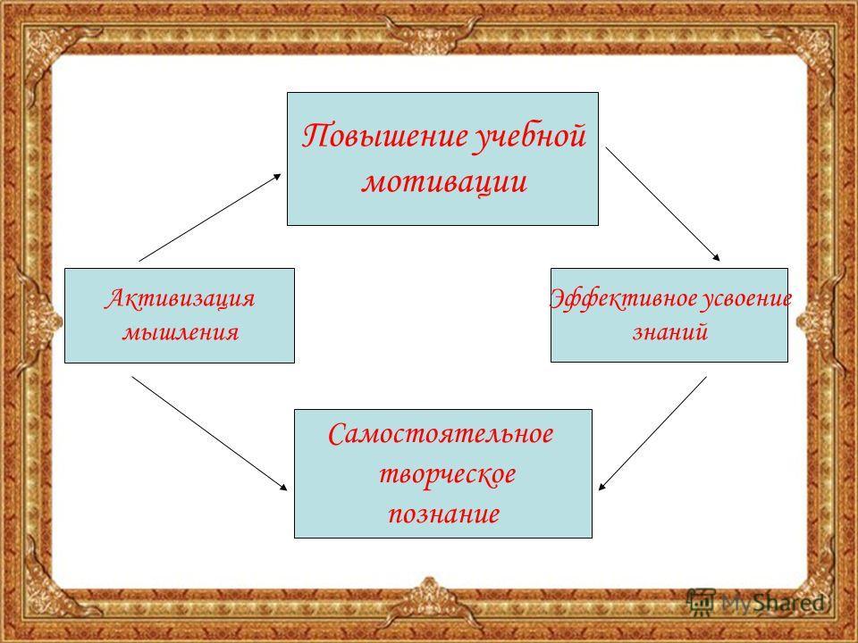 Повышение учебной мотивации Самостоятельное творческое познание Активизация мышления Эффективное усвоение знаний