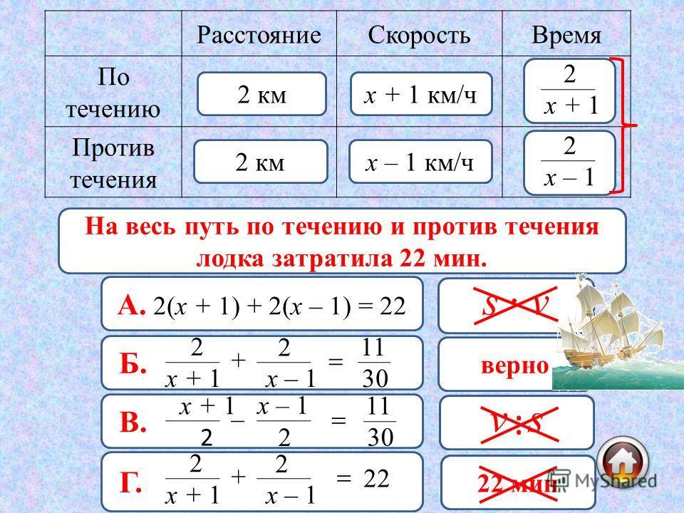 РасстояниеСкоростьВремя По течению Против течения 2 км х + 1 км/ч х – 1 км/ч х + 1 2 х – 1 2 22 мин = ч = ч 60 22 11 30 На весь путь по течению и против течения лодка затратила 22 мин. А. 2(х + 1) + 2(х – 1) = 22 неверно Б. х + 1 2 + х – 1 2 30 11 ве