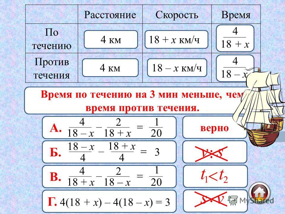 РасстояниеСкоростьВремя По течению Против течения 4 км 18 + х км/ч 18 – х км/ч 18 + х 4 18 – х 4 А. 18 – х 4 – 18 + х 2 20 1 верно Б. 4 18 – х – 4 18 + х 3 неверно В. 18 + х 4 – 18 – х 2 20 1 неверно Г. 4(18 + х) – 4(18 – х) = 3 неверно 3 мин = ч = ч