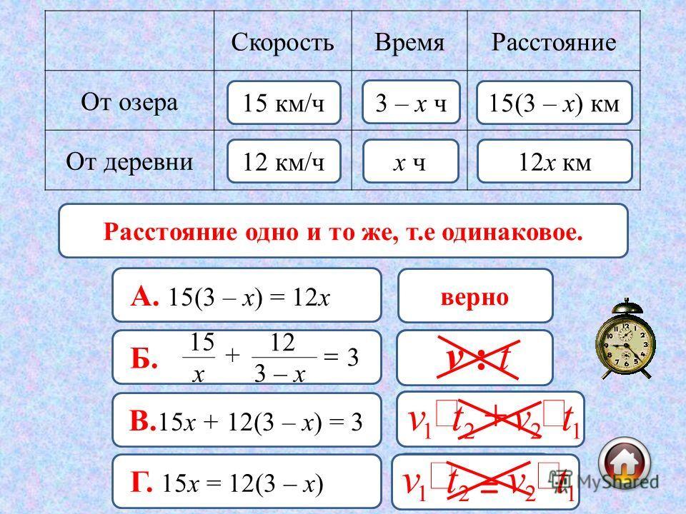 15(3 – х) км12х км= СкоростьВремяРасстояние От озера От деревни 15 км/ч 12 км/ч х ч 3 – х ч 15(3 – х) км 12х км верно А. 15(3 – х) = 12х неверно Б. 3 х 15 + 3 – х 12 неверно В. 15х + 12(3 – х) = 3 неверно Г. 15х = 12(3 – х) Расстояние одно и то же, т