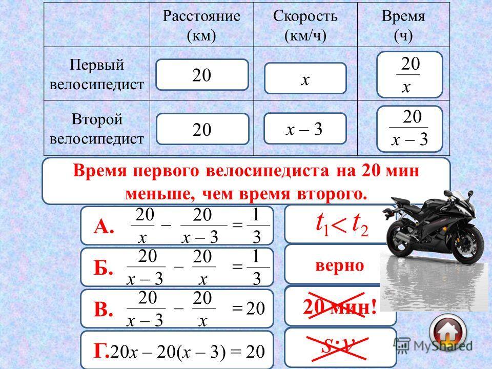 20 мин = ч = ч 60 20 1 3 Расстояние (км) Скорость (км/ч) Время (ч) Первый велосипедист Второй велосипедист х х – 3 20 х х – 3 20 Время первого велосипедиста на 20 мин меньше, чем время второго. А. х 20 – х – 3 20 3 1 неверно Б. х – 3 20 – х 3 1 верно