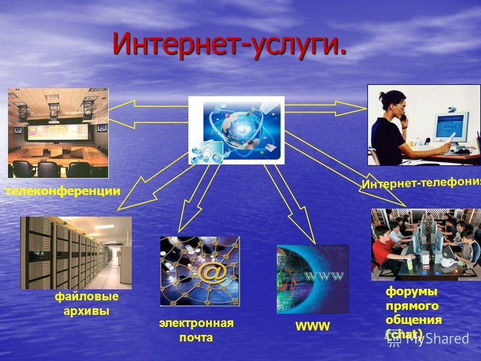 Интернет-услуги. Интернет-услуги. файловые архивы электронная почта WWW форумы прямого общения (chat) Интернет-телефония телеконференции