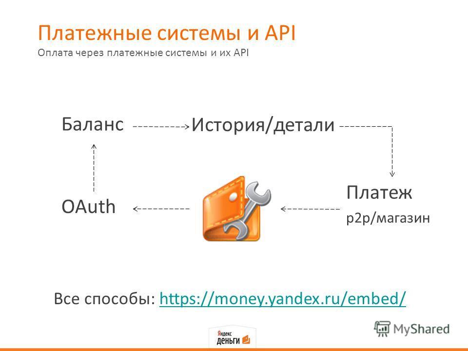 Платежные системы и API Оплата через платежные системы и их API Все способы: https://money.yandex.ru/embed/ OAuth Баланс История/детали Платеж p2p/магазин