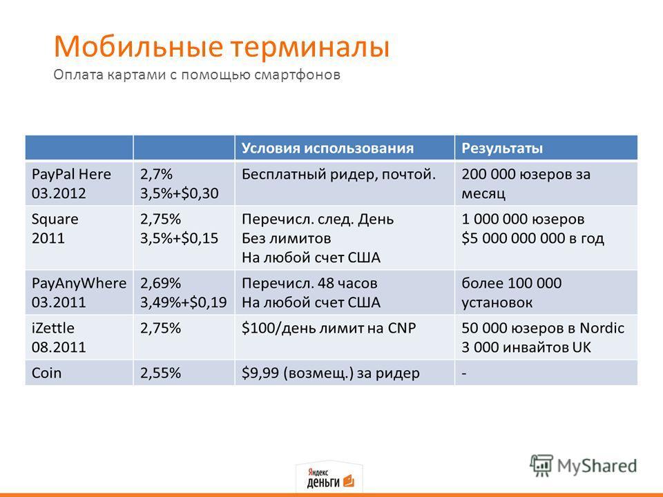 Мобильные терминалы Оплата картами с помощью смартфонов