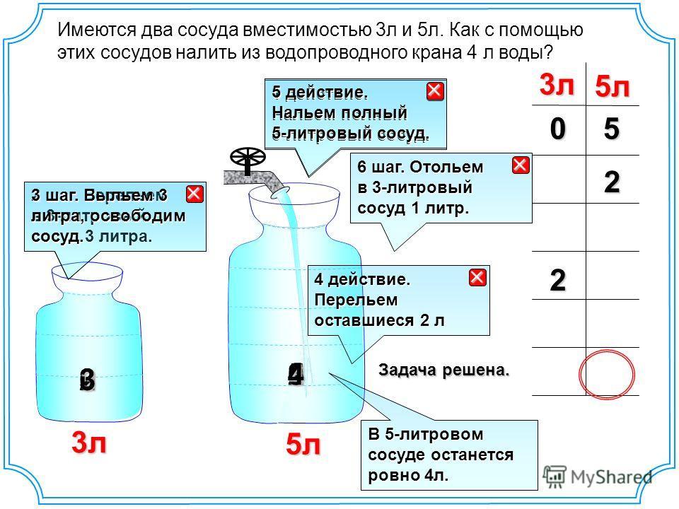 3л 5л3л5л 1 действие. Нальем полный 5-литровый сосуд. Имеются два сосуда вместимостью 3л и 5л. Как с помощью этих сосудов налить из водопроводного крана 4 л воды?50 2 шаг. Перельем в 3-литровый сосуд 3 литра. 3 2 0 2 3 шаг. Выльем 3 литра, освободим