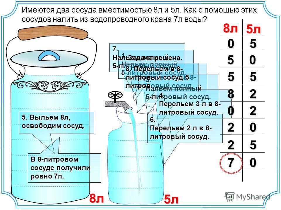 5л 8л Имеются два сосуда вместимостью 8л и 5л. Как с помощью этих сосудов налить из водопроводного крана 7л воды? 5л8л 501. Нальем полный 5-литровый сосуд. 2. Перельем 5 л в 8- литровый сосуд. 053. Нальем полный 5-литровый сосуд. 554. Перельем 3 л в