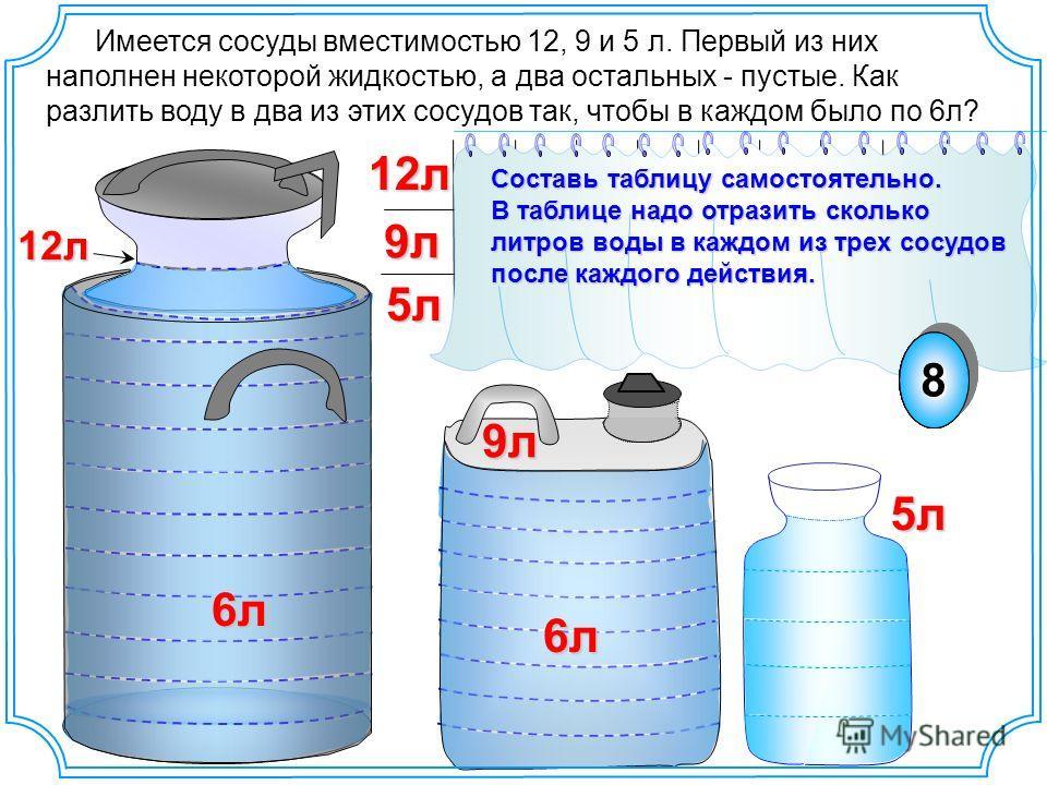 712л5л 9л 5 0 0 5 5 5 1 9 1 0 0 1 5 1 7 2 21111 6 0 6 6 Составь таблицу самостоятельно. В таблице надо отразить сколько литров воды в каждом из трех сосудов после каждого действия. Имеется сосуды вместимостью 12, 9 и 5 л. Первый из них наполнен некот