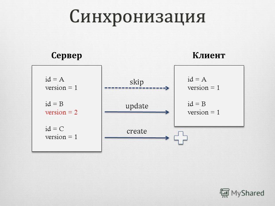 Синхронизация id = A version = 1 id = B version = 2 id = C version = 1 id = A version = 1 id = B version = 2 id = C version = 1 id = A version = 1 id = B version = 1 id = A version = 1 id = B version = 1 СерверКлиент update create skip