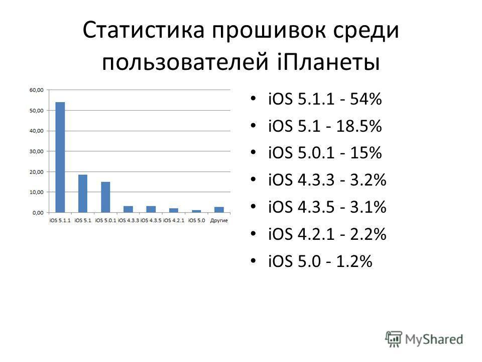 Статистика прошивок среди пользователей iПланеты iOS 5.1.1 - 54% iOS 5.1 - 18.5% iOS 5.0.1 - 15% iOS 4.3.3 - 3.2% iOS 4.3.5 - 3.1% iOS 4.2.1 - 2.2% iOS 5.0 - 1.2%