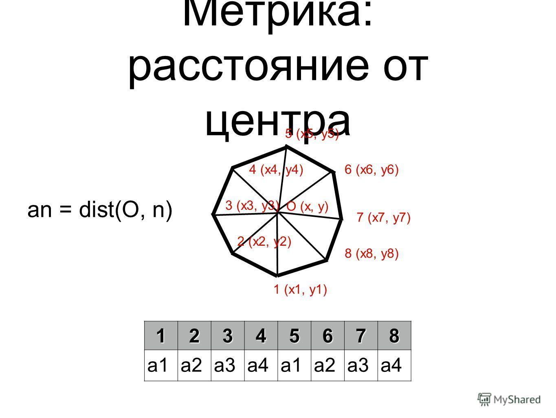 Метрика: расстояние от центра О (x, y) 1 (x1, y1) 2 (x2, y2) 3 (x3, y3) 4 (x4, y4) 5 (x5, y5) 6 (x6, y6) 7 (x7, y7) 8 (x8, y8) 12345678 a1a2a3a4a1a2a3a4 an = dist(O, n)