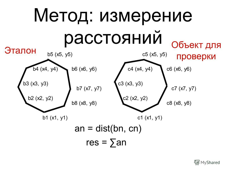 Метод: измерение расстояний an = dist(bn, cn) b1 (x1, y1) b2 (x2, y2) b3 (x3, y3) b4 (x4, y4) b5 (x5, y5) b6 (x6, y6) b7 (x7, y7) b8 (x8, y8) c1 (x1, y1) c2 (x2, y2) c3 (x3, y3) c4 (x4, y4) c5 (x5, y5) c6 (x6, y6) c7 (x7, y7) c8 (x8, y8) Эталон Объек