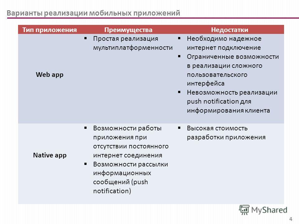 4 Варианты реализации мобильных приложений Тип приложенияПреимуществаНедостатки Web app Простая реализация мультиплатформенности Необходимо надежное интернет подключение Ограниченные возможности в реализации сложного пользовательского интерфейса Нево