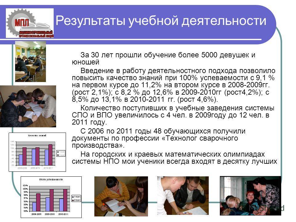 Результаты учебной деятельности За 30 лет прошли обучение более 5000 девушек и юношей Введение в работу деятельностного подхода позволило повысить качество знаний при 100% успеваемости с 9,1 % на первом курсе до 11,2% на втором курсе в 2008-2009гг. (