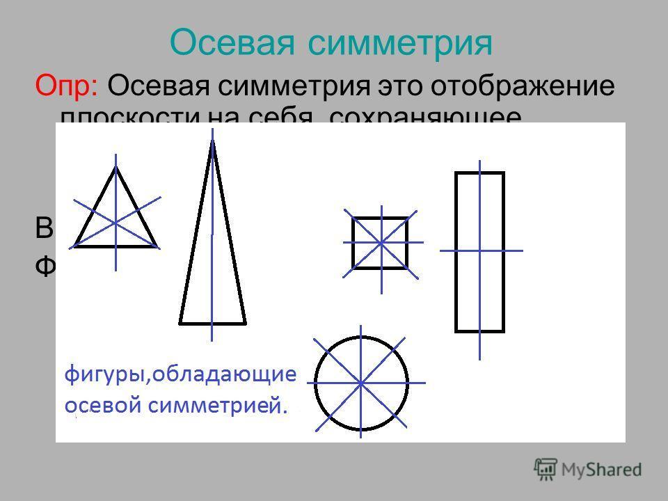 Осевая симметрия Опр: Осевая симметрия это отображение плоскости на себя, сохраняющее расстояния между точками. Вспомним, что такое осевая симметрия. Фигура называется симметричной относительно прямой а, если для каждой точки фигуры симметричная ей т