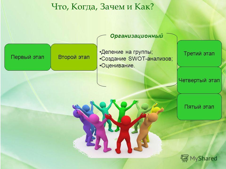 Первый этапВторой этап Организационный Деление на группы; Создание SWOT-анализов; Оценивание. Третий этап Четвертый этап Пятый этап Что, Когда, Зачем и Как?