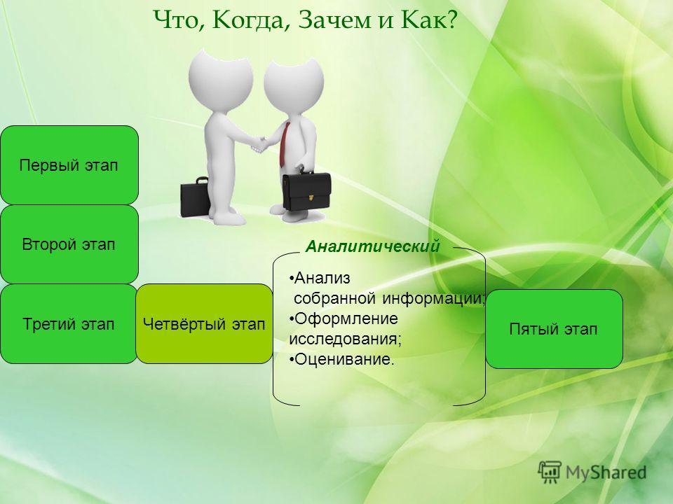 Второй этап Третий этап Первый этап Четвёртый этап Аналитический Анализ собранной информации; Оформление исследования; Оценивание. Пятый этап Что, Когда, Зачем и Как?