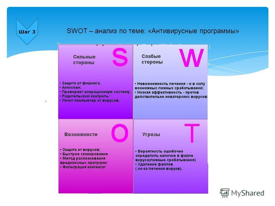 Шаг 3 SWOT – анализ по теме: «Антивирусные программы»