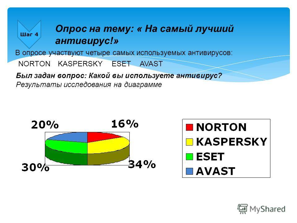 Шаг 4 Опрос на тему: « На самый лучший антивирус!» В опросе участвуют четыре самых используемых антивирусов: ESETAVASTKASPERSKYNORTON Был задан вопрос: Какой вы используете антивирус? Результаты исследования на диаграмме