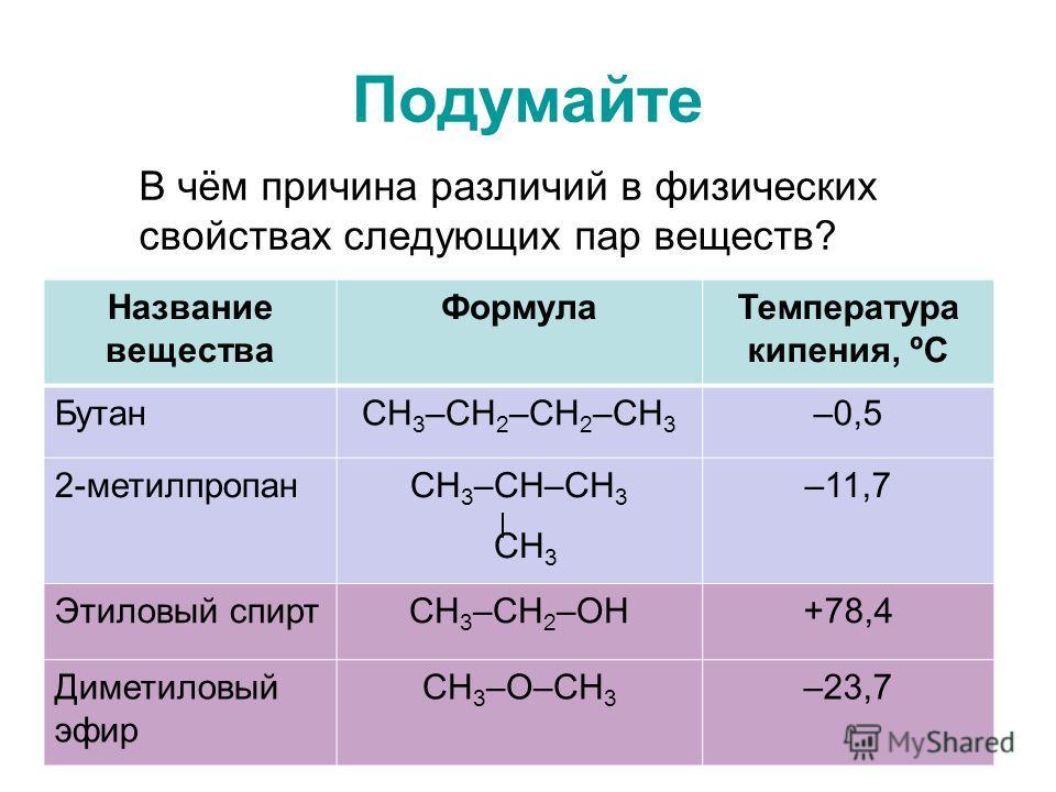 Подумайте В чём причина различий в физических свойствах следующих пар веществ? Название вещества ФормулаТемпература кипения, ºС БутанСН 3 –СН 2 –СН 2 –СН 3 –0,5 2-метилпропанСН 3 –СН–СН 3 СН 3 –11,7 Этиловый спиртСН 3 –СН 2 –ОН+78,4 Диметиловый эфир