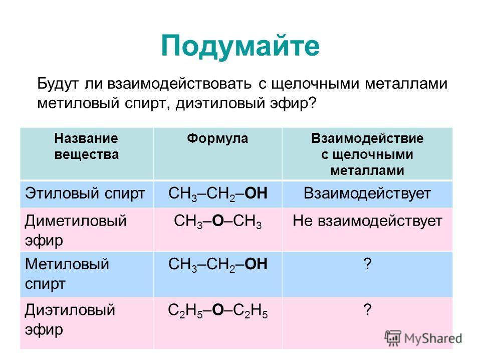 Подумайте Будут ли взаимодействовать с щелочными металлами метиловый спирт, диэтиловый эфир? Название вещества ФормулаВзаимодействие с щелочными металлами Этиловый спиртСН 3 –СН 2 –ОНВзаимодействует Диметиловый эфир СН 3 –О–СН 3 Не взаимодействует Ме