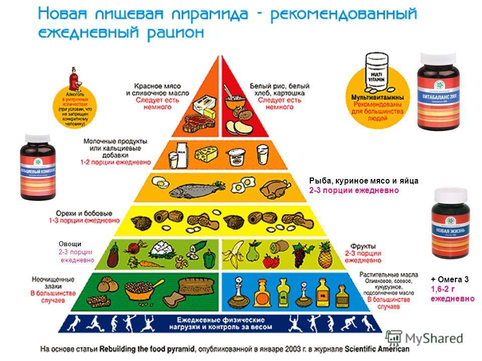 Овощи 2-3 порции ежедневно Рыба, куриное мясо и яйца 2-3 порции ежедневно + Омега 3 1,6-2 г ежедневно