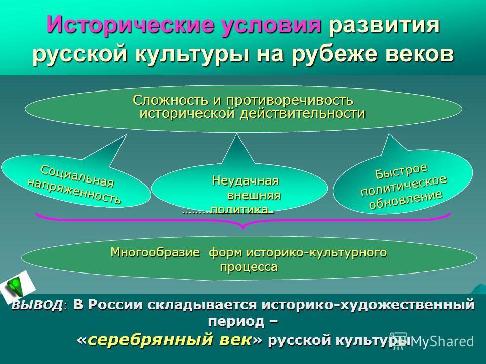 Социальная напряженность Сложность и противоречивость исторической действительности Неудачная Неудачная внешняя ………политика внешняя ………политика Быстрое политическое обновление Многообразие форм историко-культурного процесса ВЫВОД: В России складывает