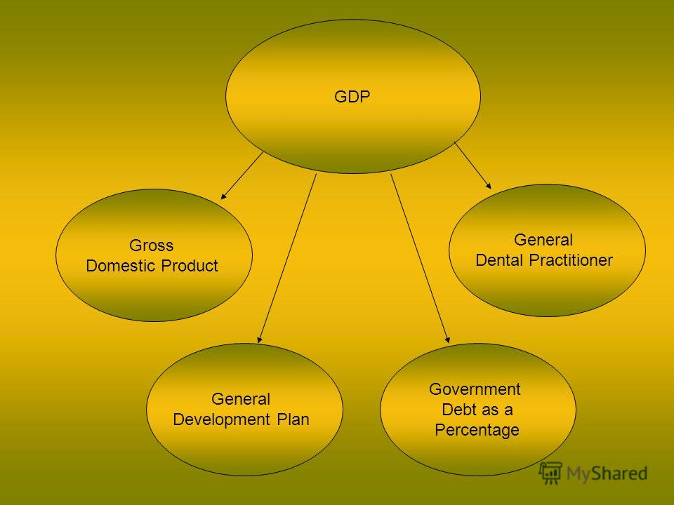GDP Gross Domestic Product General Development Plan Government Debt as a Percentage General Dental Practitioner