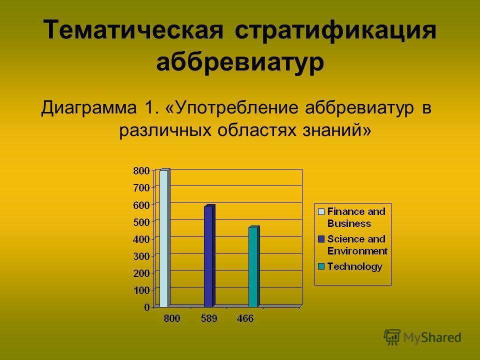 Тематическая стратификация аббревиатур Диаграмма 1. «Употребление аббревиатур в различных областях знаний»