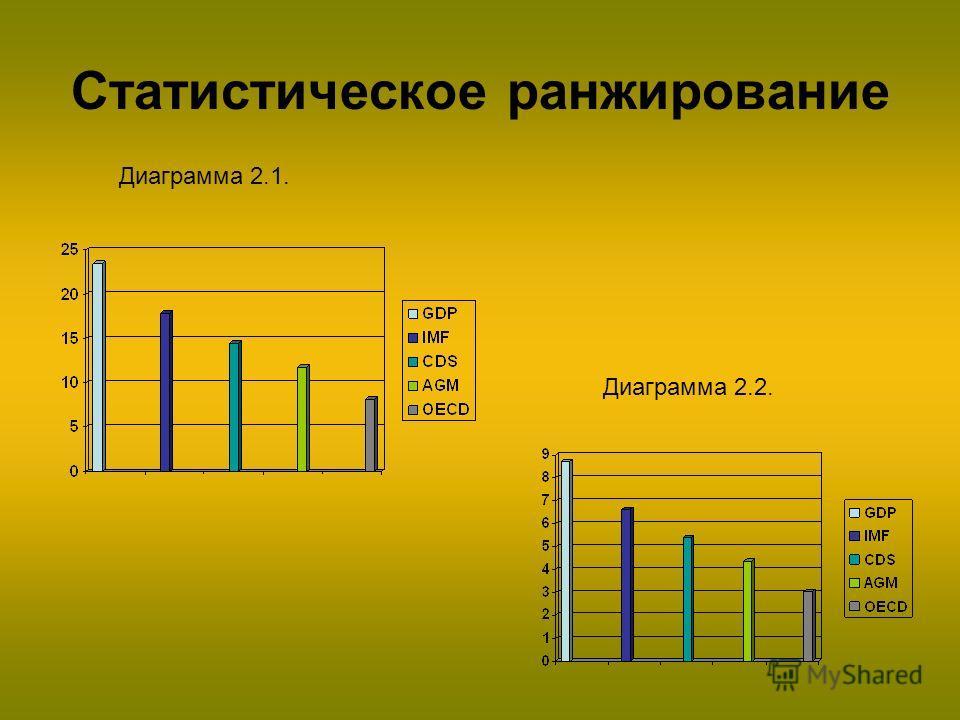 Статистическое ранжирование Диаграмма 2.1. Диаграмма 2.2.