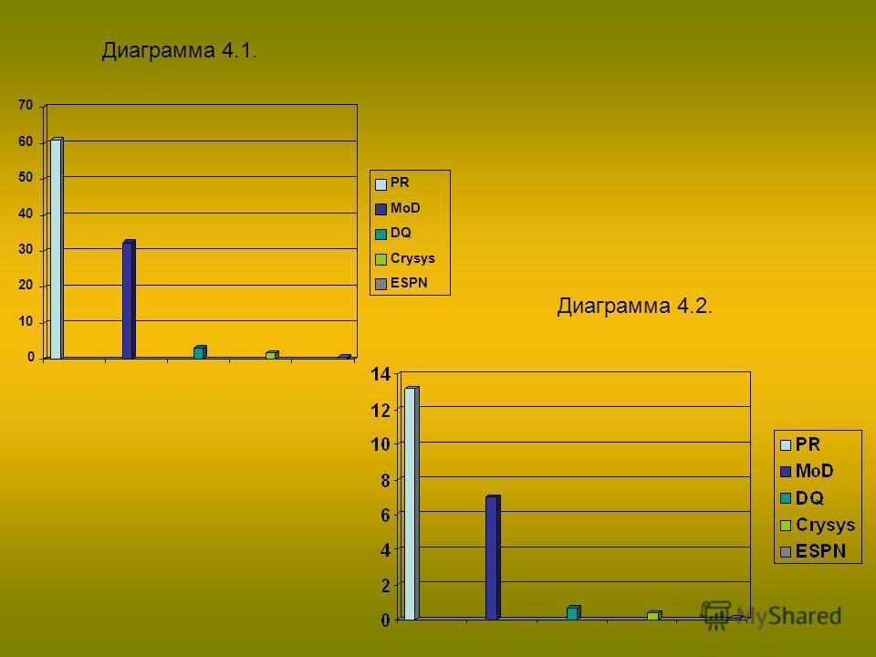 Диаграмма 4.1. 0 10 20 30 40 50 60 70 PR MoD DQ Crysys ESPN Диаграмма 4.2.