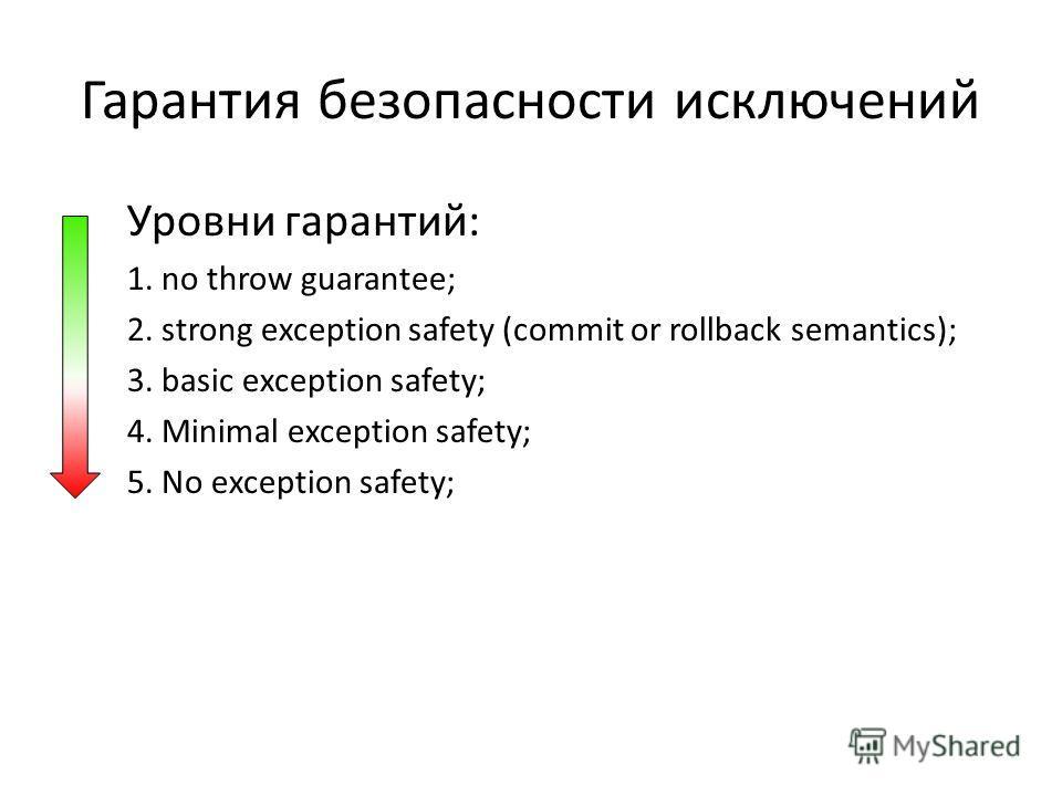 Гарантия безопасности исключений Уровни гарантий: 1. no throw guarantee; 2. strong exception safety (commit or rollback semantics); 3. basic exception safety; 4. Minimal exception safety; 5. No exception safety;