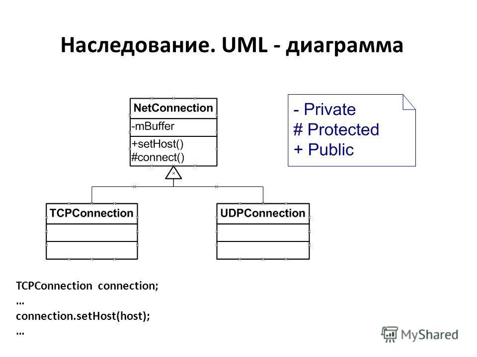 Наследование. UML - диаграмма TCPConnection connection; … connection.setHost(host); …