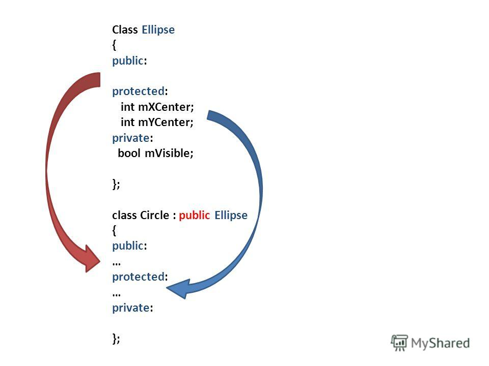 Class Ellipse { public: protected: int mXCenter; int mYCenter; private: bool mVisible; }; class Circle : public Ellipse { public: … protected: … private: };