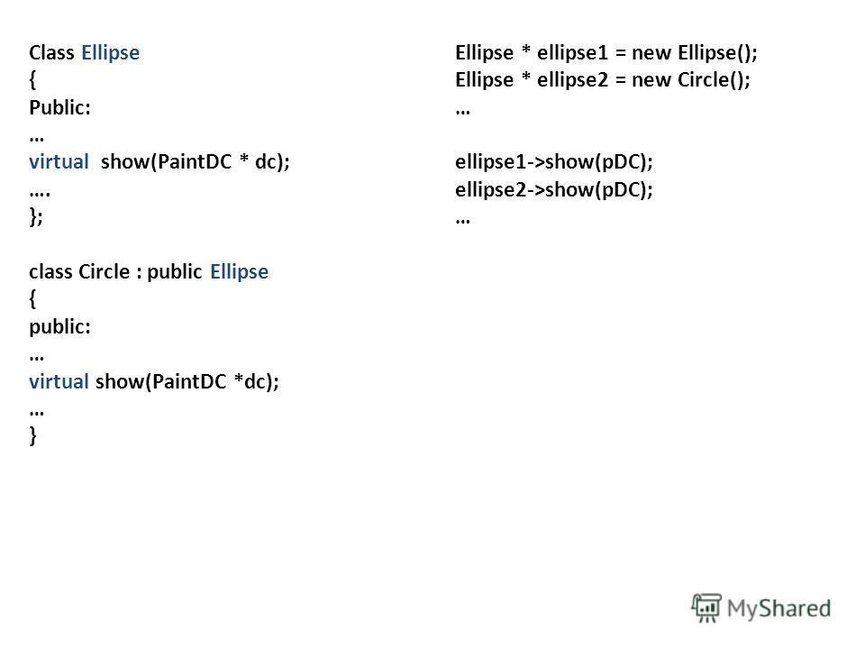 Class Ellipse { Public: … virtual show(PaintDC * dc); …. }; class Circle : public Ellipse { public: … virtual show(PaintDC *dc); … } Ellipse * ellipse1 = new Ellipse(); Ellipse * ellipse2 = new Circle(); … ellipse1->show(pDC); ellipse2->show(pDC); …